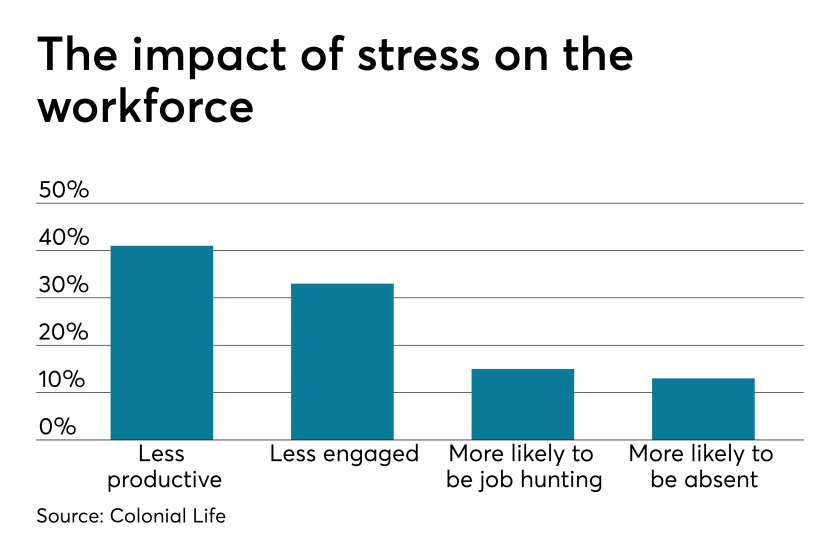 Stress has a significant impact on employee burnout and engagement. Adulting benefits help.