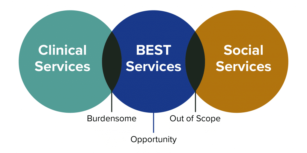 Hospital Patient Concierge Services Fill the Gap Between Clinical and Social Services